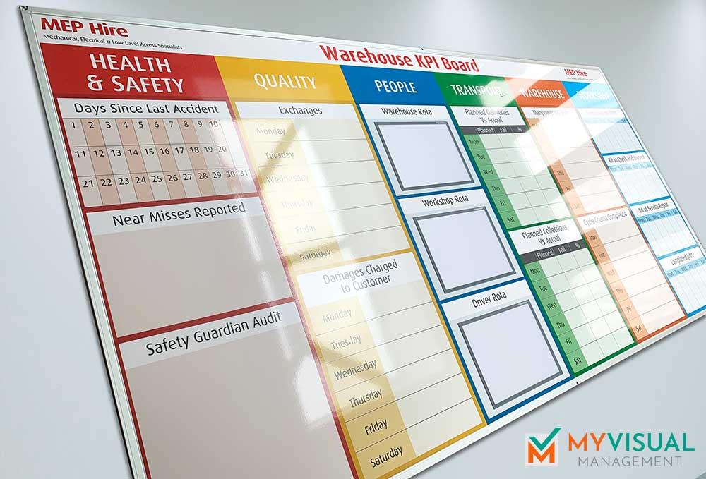 KPI Board