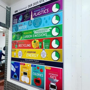 Sustainability Strategy board in situ for Kerry Foods